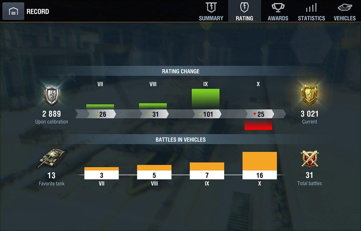 New Rating Battles | World of Tanks Blitz